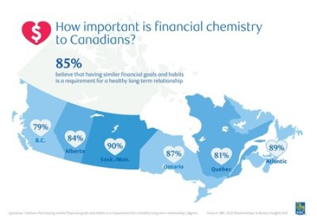 RBC Poll: How important is financial chemistry to Canadians? (CNW Group/RBC Royal Bank)