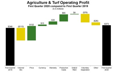 Deere Reports First-Quarter Income of $517 Million