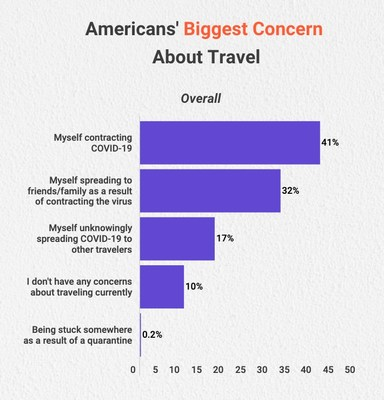 Unsurprisingly, the biggest fear travelers have is contracting COVID-19 from traveling and then spreading it to family and friends.