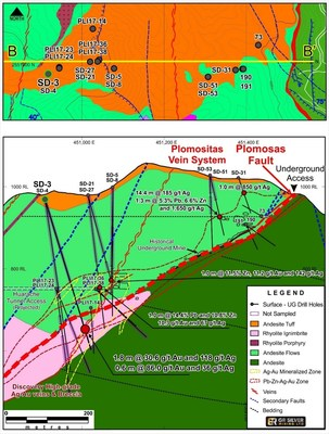 Figure 1: Cross Section Drill Hole Collar Locations – Mineralized Structures (Plomosas Mine Area) (CNW Group/GR Silver Mining Ltd.)
