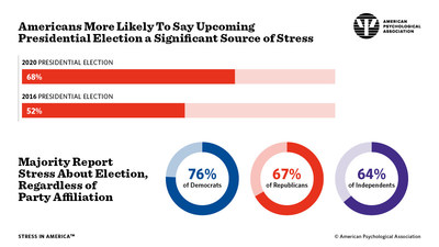 2020 Presidential Election A Source Of Significant Stress For More Americans Than 2016 Presidential Race
