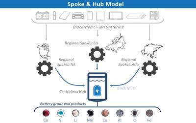 Li-Cycle Spoke & Hub Model.