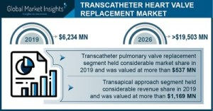 Market revenue from Transcatheter heart valve replacement will exceed $ 19.5 billion by 2026: Global Market Insights, Inc.