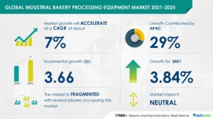 Bakery Industrial Processing Equipment Market to Grow by $ 3.66 Billion 2021-2025 |  Increasing demand for frozen bakery products to boost growth