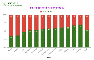 State wise survey result of farm bills