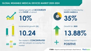 The $ 10.24 billion market is expected to grow in the wearable medical device market  Key drivers, trends, COVID-19 analysis and offers from major suppliers