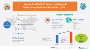 Accelerate the natural surfactant market to a CAGR of over 4% during 2021-2025  Technavio