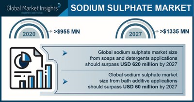 The sodium sulfate market is expected to reach $ 1,335 million by 2027, says Global Market Insights Inc.