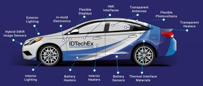 Applications for printed/flexible electronics in vehicle powertrains, interiors and even exteriors.