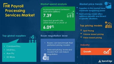 SpendEdge HR Infographic - HR Payroll Processing Services Market Procurement Intelligence Report with COVID-19 Impact Updates   SpendEdge
