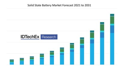 Market forecast for the next decade. Solid State Battery Market Forecast 2021 to 2031