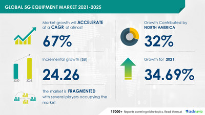 Technavio has announced its latest market research report titled 5G Equipment Market by Product and Geography - Forecast and Analysis 2021-2025