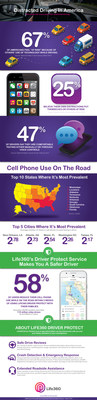 Distracted Driving in America. Infographic by Life360.