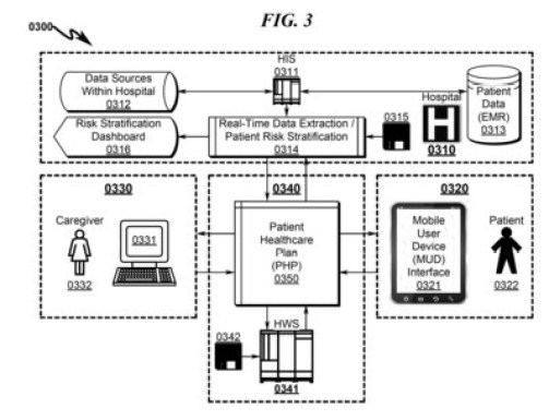 Vivify's new patent, US9619849, is the third awarded of six highly innovative digital health applications over five years. It represents the first digital health patent that encompasses the entire end-to-end ecosystem, including risk stratification via EMR and billing data; customizable patient health plans; engagement via mobile devices; education via rich media; remote monitoring via biometric devices; and real-time caregiver alerts and intervention via dashboards.