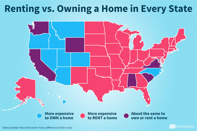 GOBankingRates surveyed all 50 states and the District of Columbia, and identified which states are best for buying a home and which are better suited for renting.