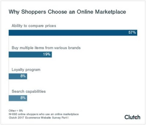 Why Shoppers Choose Online Marketplaces