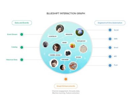 Blueshift's Interaction Graph drives Segment-of-One Marketing powered by Artificial Intelligence (AI)
