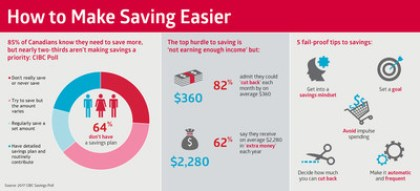 The majority of Canadians know they need to save more, but nearly two-thirds aren't making savings a priority: CIBC Poll (CNW Group/CIBC)