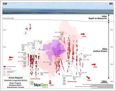 Figure 2: Arrow Deposit Schematic Long Section (CNW Group/NexGen Energy Ltd.)