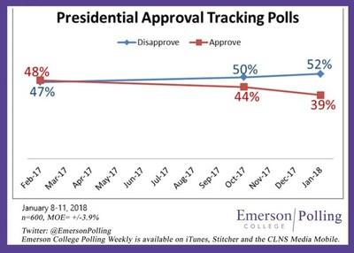 Emerson Poll President Trump Job Approval January 2018