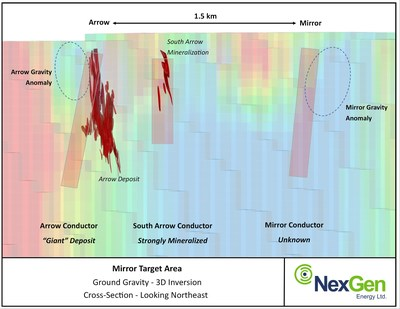 Figure 2: Mirror Target Area - Ground Gravity 3D Inversion (CNW Group/NexGen Energy Ltd.)