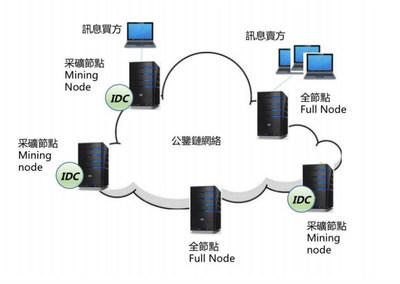 ID CHAIN Blockchain Network