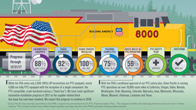 A Fresh Look At Union Pacific Corporation (NYSE:UNP)
