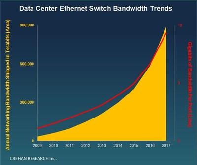 Data Center Ethernet Switch Bandwidth Trends -- Crehan Research