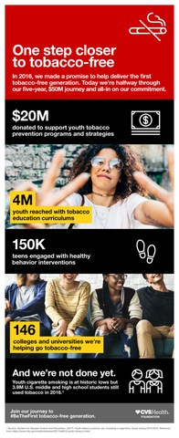 Since 2016, CVS Health has helped reach more than 4 million young people with healthy behavior programming and is helping 146 colleges and universities advocate for, adopt and implement tobacco-free campus policies, as part of its commitment to helping deliver the first tobacco-free generation.