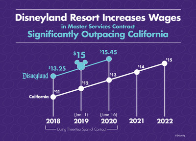 Disneyland Resort Closes Deal With Largest Labor Unions For One of the Highest Minimum Wages in the Country