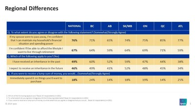 Canadian women are relatively well-prepared financially – Regional Differences (CNW Group/RBC Insurance)