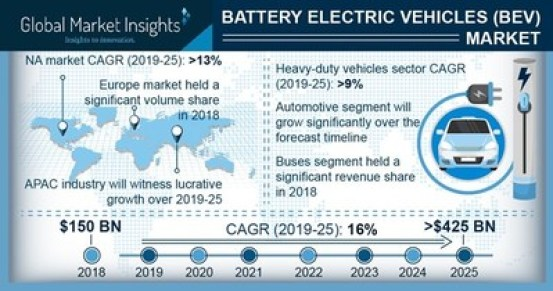 The heavy-duty vehicles in BEV market will grow at 9% CAGR from 2019 to 2025 due to adoption of electric trucks owing to rising pollution concerns from such vehicles.