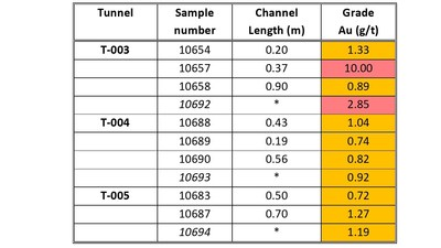 Table 1 Nava Tunnel Sampling – Au results > 0.5 g/t Au - *Volumetric samples were collected from each tunnel and assayed using the screen fire assay method. Channel lengths are measured perpendicular to the vein and as such are true widths. All numbers are rounded. (CNW Group/Goldplay Exploration Ltd)