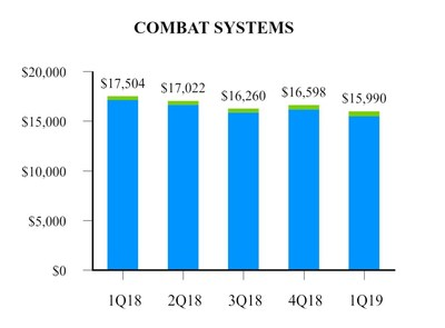 EXHIBIT F-2 Combat Systems