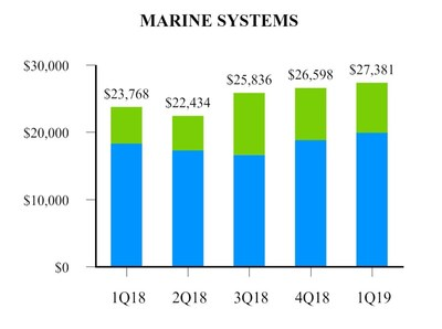 EXHIBIT F-2 Marine Systems
