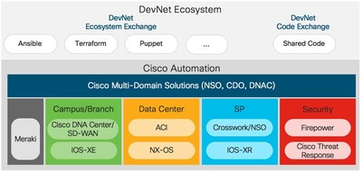 Cisco Systems Inc Cisco Unleashes The Capabilities Of