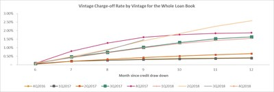 Vintage Charge-off Rate by Vintage for the Whole Loan Book