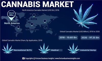 Image result for cannabis market size