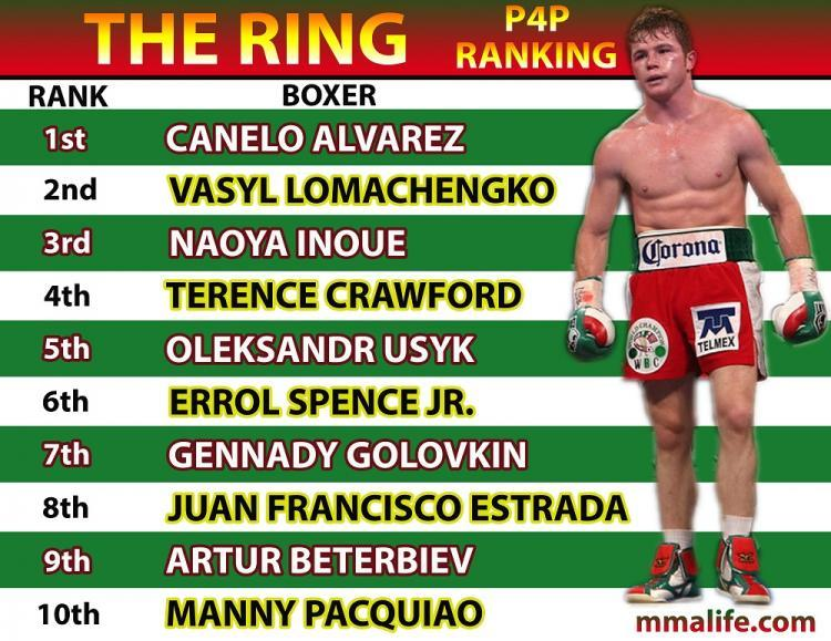 the ring p4p ranking