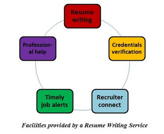 professional resume services houston tx houston resume service river oaks ofc professional resume writing services car