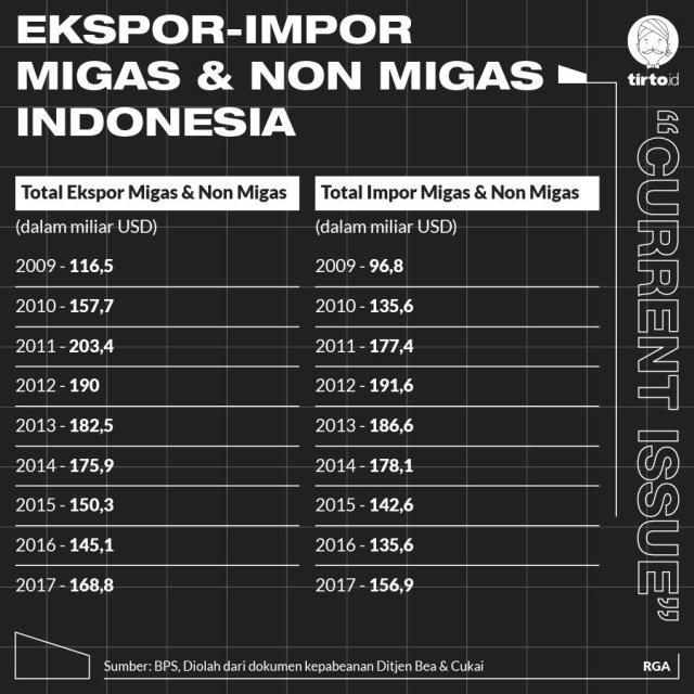 Infografik CI Ekspor impor