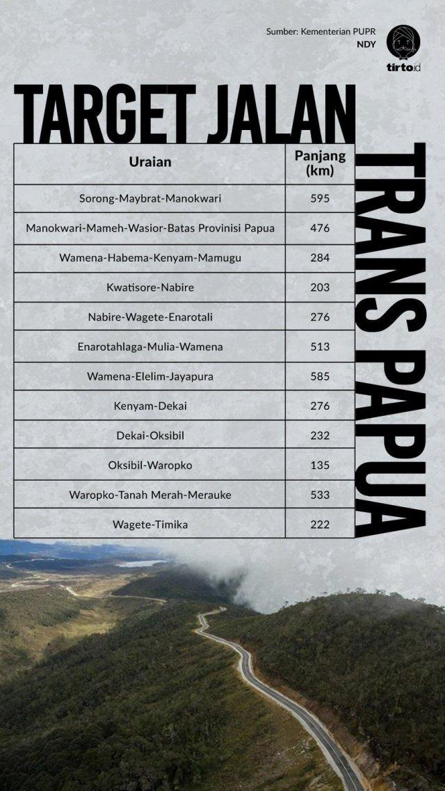 Infografik Target jalan trans papua