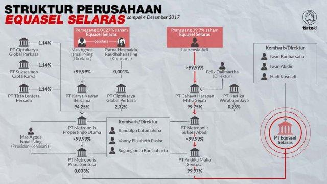 Infografik Struktur Perusahaan Equasel Selaras
