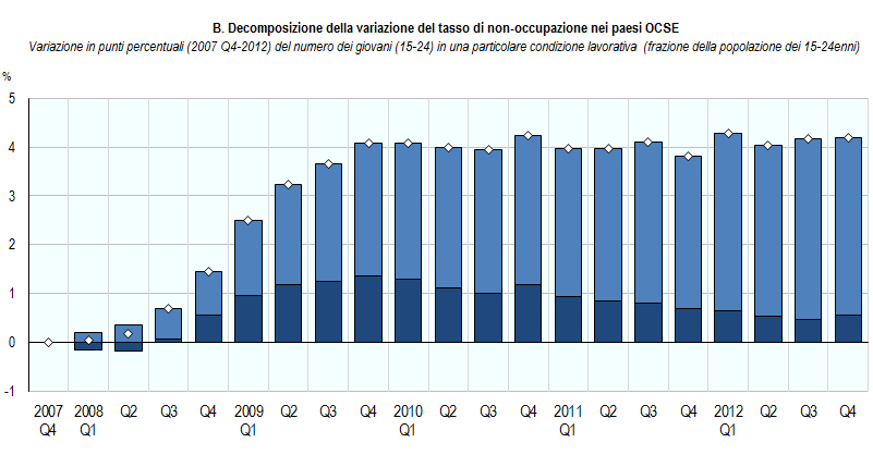 decomposizione variabile tasso di non accupazione