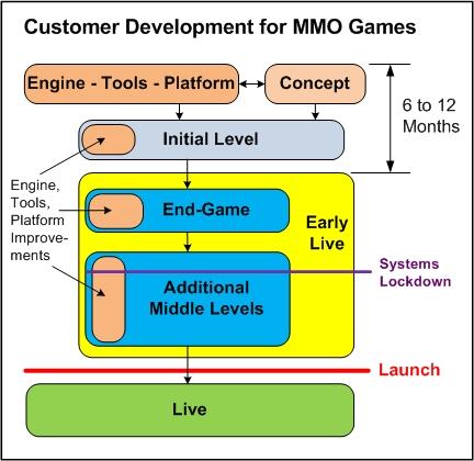 2 Customer Development for MMO Games