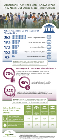 Americans Trust Their Bank Knows What They Need, But Desire More Timely Advice (Graphic: Business Wi ...