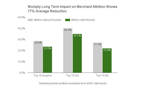 The Womply Long Term Impact Study on Merchant Attrition looked at more than 400,000 merchants from o ...