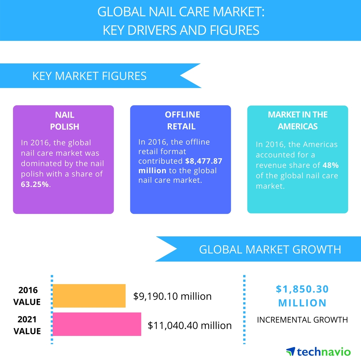 Global Nail Care Market 2017-2021: Top Drivers and Forecasts by ...