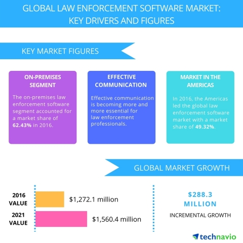 Technavio has published a new report on the global law enforcement software market from 2017-2021. (Graphic: Business Wire)