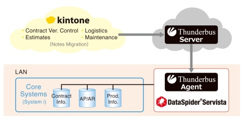 Configuration (Graphic: Business Wire)